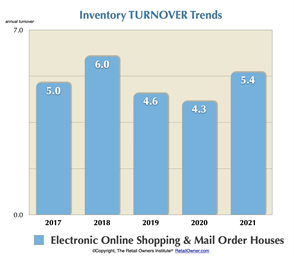 Inventory Turnover Trends