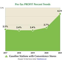 Pre-Tax PROFIT