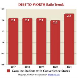 DEBT-to-WORTH Ratio