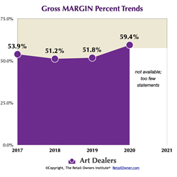 Gross MARGIN %
