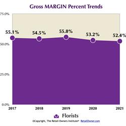Gross MARGIN %