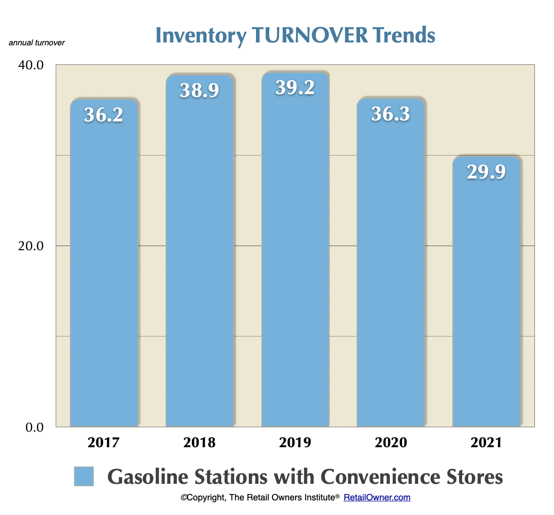 Gas Station Convenience Stores Benchmarks