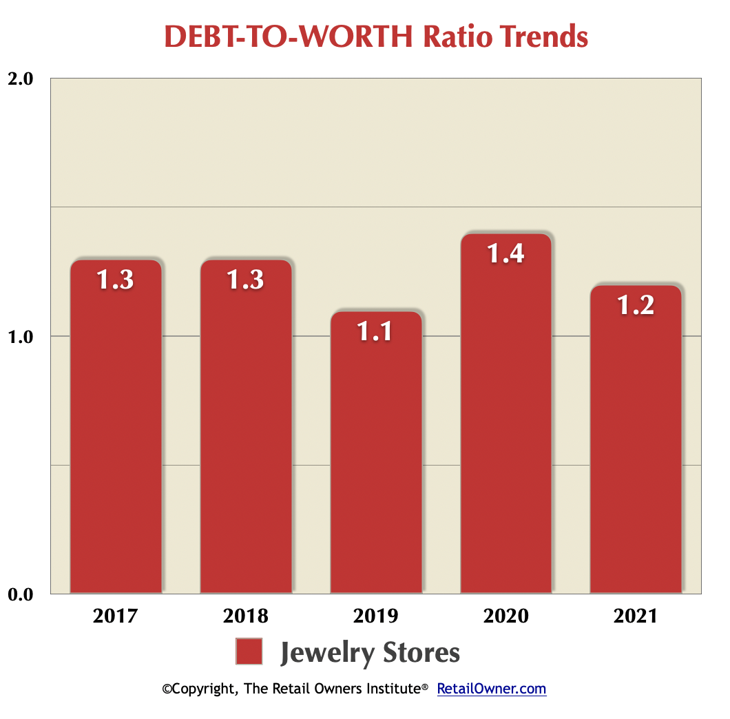 Jewelry Stores Benchmarks