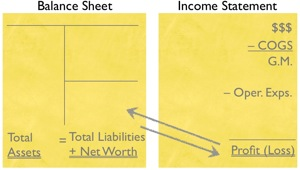 Financial Statement linkage